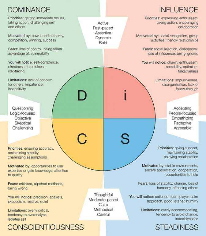 disc assessment for learning team c essay Free disc assessment disc training disc certification proven  disc model is straight-forward to teach and learn  disc can be put to work within a team,.